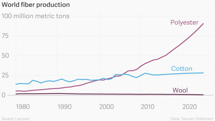 Tabel plastic gebruik in kleding sinds 1980 tot nu | Good For