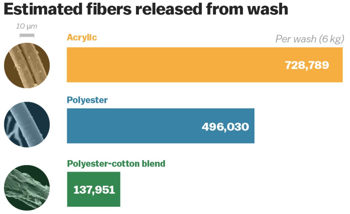 Hoeveelheid plastic dat vrij komt na elke wasbeurt | Good For